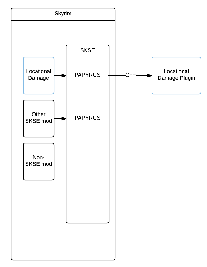 Simple SKSE plugin diagram
